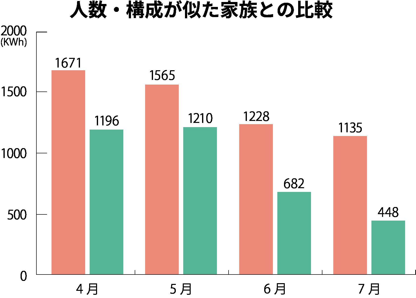 人数・構成が似た家族との比較